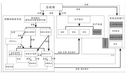 五洲制冷电路图
